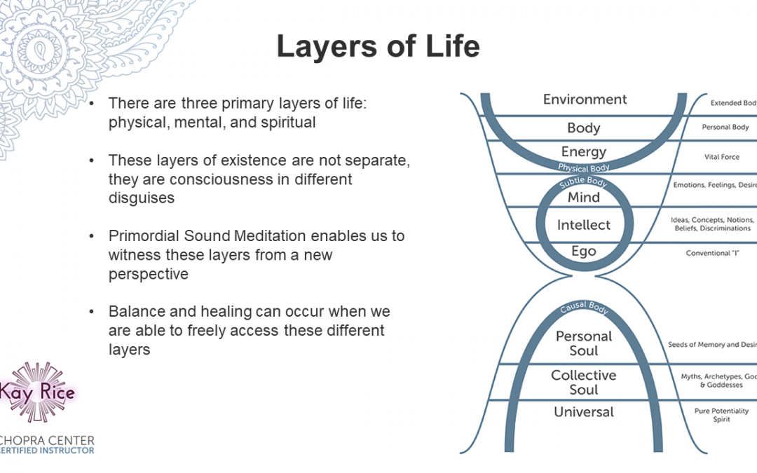 The Layers of Life: Mind-Body-Spirit